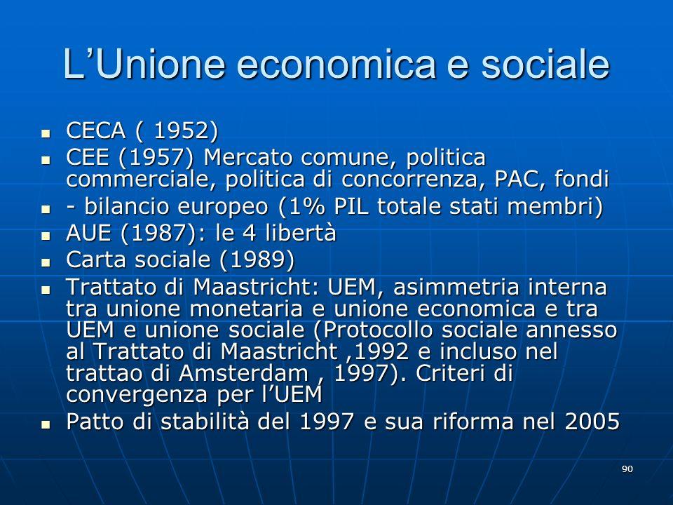 90 LUnione economica e sociale CECA ( 1952) CECA ( 1952) CEE (1957) Mercato comune, politica commerciale, politica di concorrenza, PAC, fondi CEE (195