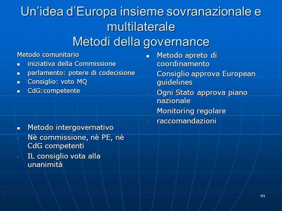 91 Unidea dEuropa insieme sovranazionale e multilaterale Metodi della governance Metodo comunitario iniziativa della Commissione iniziativa della Comm