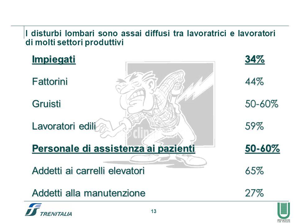 13 I disturbi lombari sono assai diffusi tra lavoratrici e lavoratori di molti settori produttiviImpiegati34%Fattorini44% Gruisti50-60% Lavoratori edi