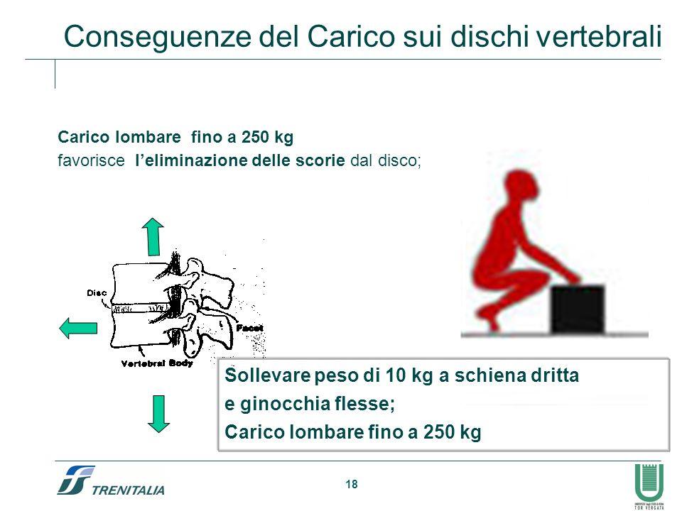 18 Conseguenze del Carico sui dischi vertebrali Carico lombare fino a 250 kg favorisce leliminazione delle scorie dal disco; Sollevare peso di 10 kg a