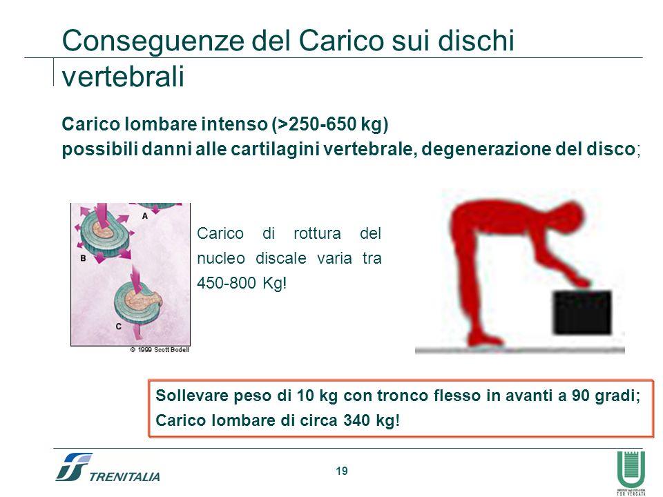 19 Conseguenze del Carico sui dischi vertebrali Carico lombare intenso (>250-650 kg) possibili danni alle cartilagini vertebrale, degenerazione del di