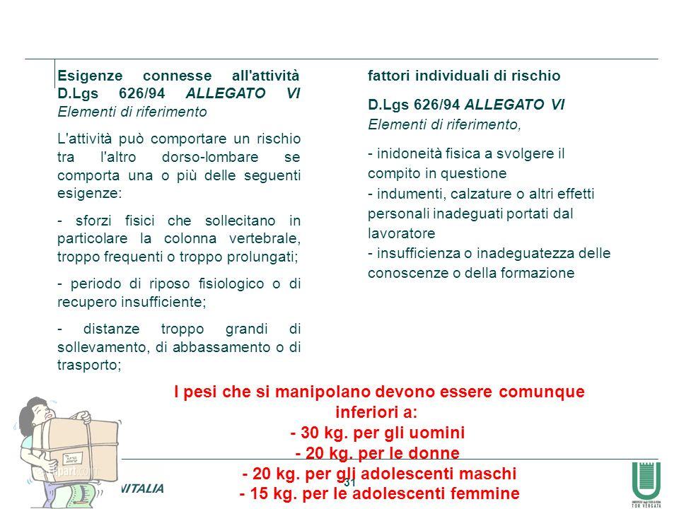 31 Esigenze connesse all'attività D.Lgs 626/94 ALLEGATO VI Elementi di riferimento L'attività può comportare un rischio tra l'altro dorso-lombare se c