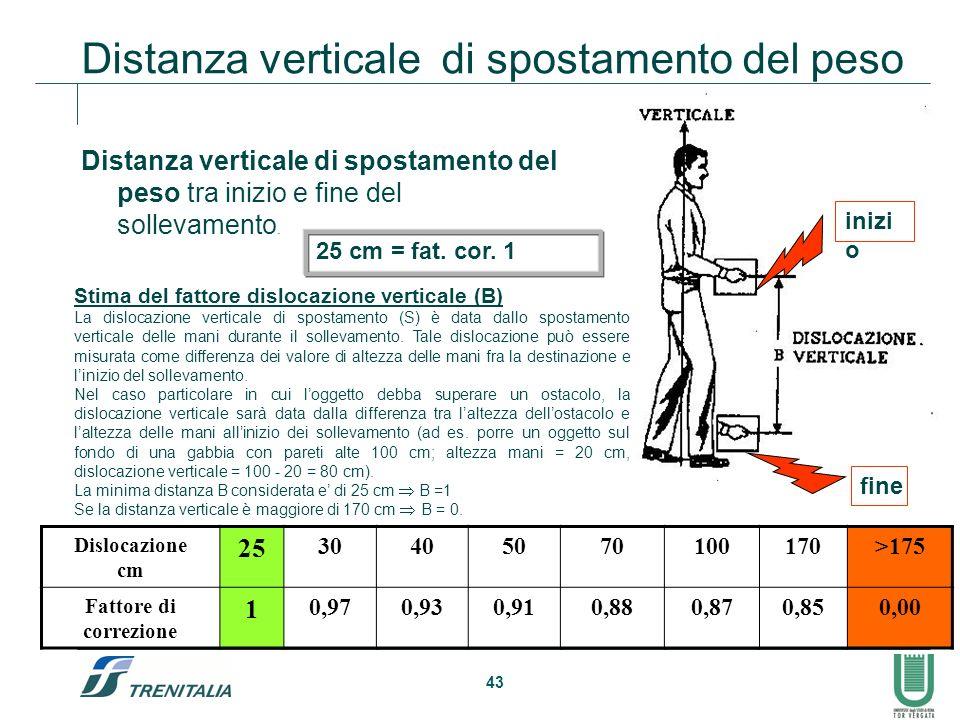 43 Distanza verticale di spostamento del peso Distanza verticale di spostamento del peso tra inizio e fine del sollevamento. Dislocazione cm 25 304050