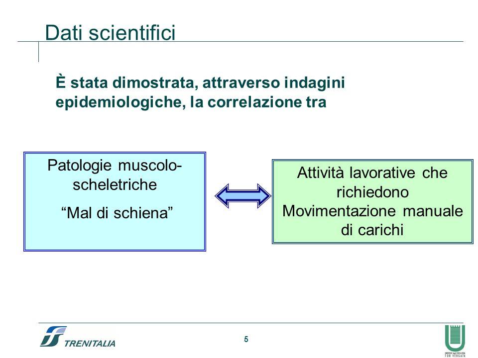 5 Dati scientifici È stata dimostrata, attraverso indagini epidemiologiche, la correlazione tra Patologie muscolo- scheletriche Mal di schiena Attivit