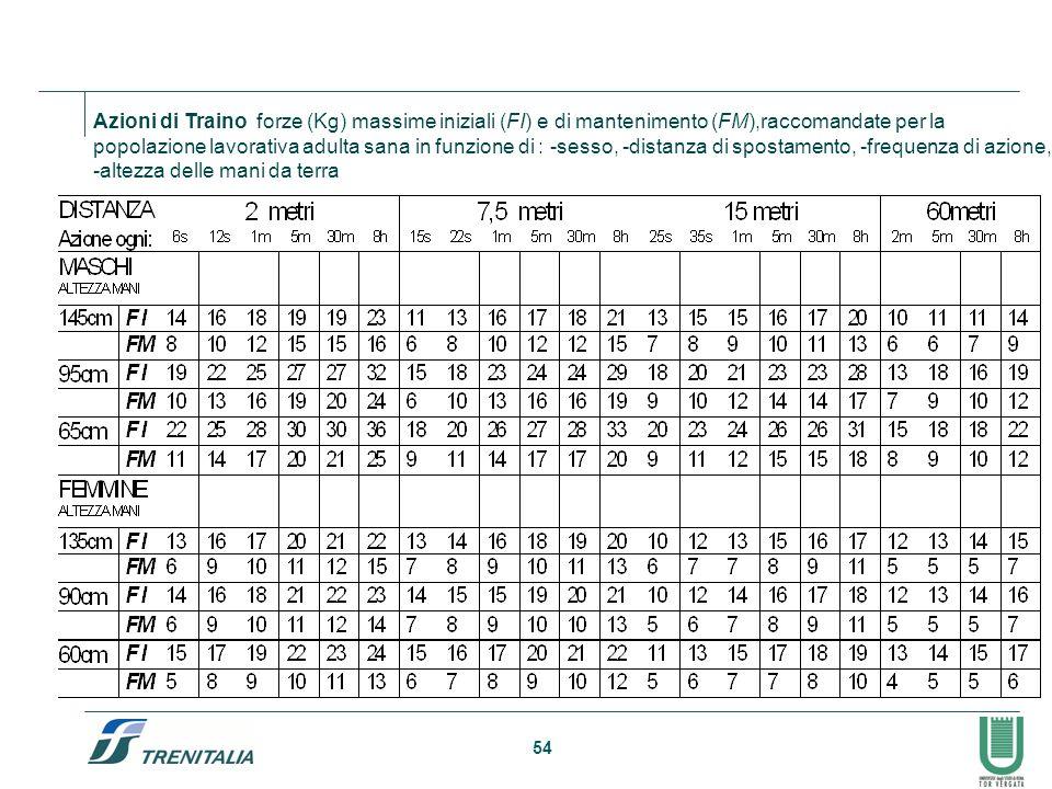 54 Azioni di Traino forze (Kg) massime iniziali (FI) e di mantenimento (FM),raccomandate per la popolazione lavorativa adulta sana in funzione di : -s