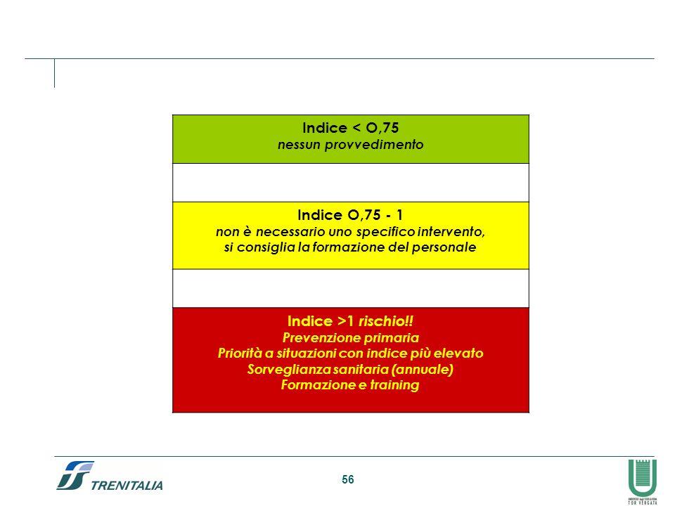 56 Indice < O,75 nessun provvedimento Indice O,75 - 1 non è necessario uno specifico intervento, si consiglia la formazione del personale Indice >1 ri