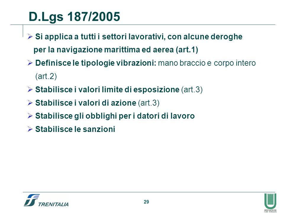 29 Si applica a tutti i settori lavorativi, con alcune deroghe per la navigazione marittima ed aerea (art.1) Definisce le tipologie vibrazioni: mano b