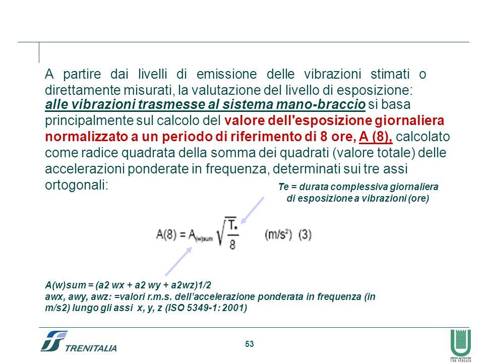 53 A partire dai livelli di emissione delle vibrazioni stimati o direttamente misurati, la valutazione del livello di esposizione: alle vibrazioni tra