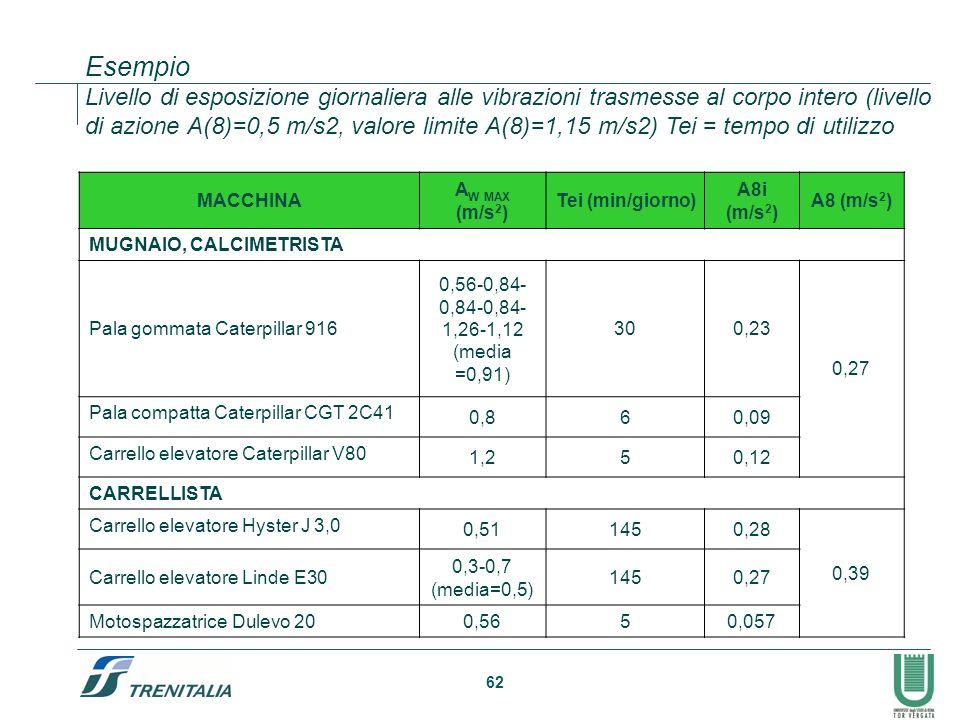 62 Esempio Livello di esposizione giornaliera alle vibrazioni trasmesse al corpo intero (livello di azione A(8)=0,5 m/s2, valore limite A(8)=1,15 m/s2