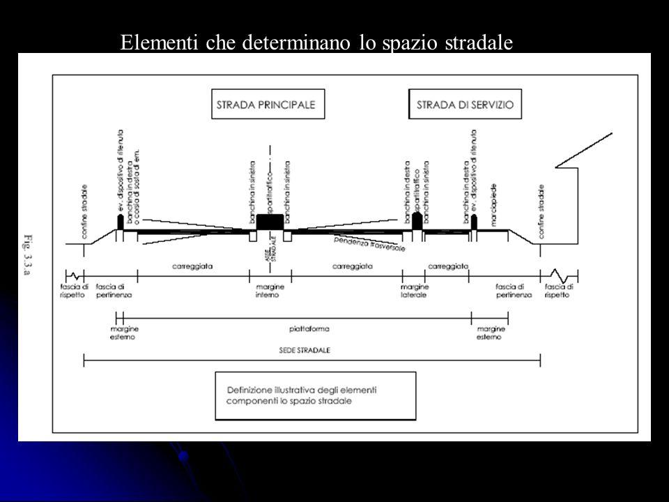 Elementi che determinano lo spazio stradale