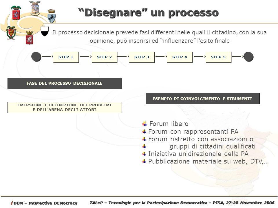 TALeP – Tecnologie per la Partecipazione Democratica – PISA, 27-28 Novembre 2006 i DEM – Interactive DEMocracy Disegnare un processo STEP 1 Il processo decisionale prevede fasi differenti nelle quali il cittadino, con la sua opinione, può inserirsi ed influenzare lesito finale STEP 2 STEP 3 STEP 4 STEP 5 EMERSIONE E DEFINIZIONE DEI PROBLEMI E DELLARENA DEGLI ATTORI FASE DEL PROCESSO DECISIONALE ESEMPIO DI COINVOLGIMENTO E STRUMENTI Forum libero Forum con rappresentanti PA Forum ristretto con associazioni o gruppi di cittadini qualificati Iniziativa unidirezionale della PA Pubblicazione materiale su web, DTV,…