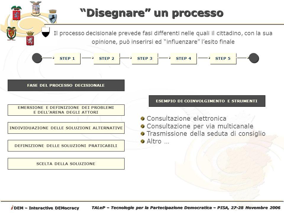 TALeP – Tecnologie per la Partecipazione Democratica – PISA, 27-28 Novembre 2006 i DEM – Interactive DEMocracy Disegnare un processo STEP 1 Il processo decisionale prevede fasi differenti nelle quali il cittadino, con la sua opinione, può inserirsi ed influenzare lesito finale STEP 2 STEP 3 STEP 4 STEP 5 EMERSIONE E DEFINIZIONE DEI PROBLEMI E DELLARENA DEGLI ATTORI FASE DEL PROCESSO DECISIONALE ESEMPIO DI COINVOLGIMENTO E STRUMENTI INDIVIDUAZIONE DELLE SOLUZIONI ALTERNATIVE DEFINIZIONE DELLE SOLUZIONI PRATICABILI SCELTA DELLA SOLUZIONE Consultazione elettronica Consultazione per via multicanale Trasmissione della seduta di consiglio Altro …