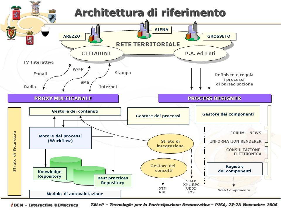 TALeP – Tecnologie per la Partecipazione Democratica – PISA, 27-28 Novembre 2006 i DEM – Interactive DEMocracy Architettura di riferimento RETE TERRITORIALE SIENA AREZZO GROSSETO CITTADINI P.A.