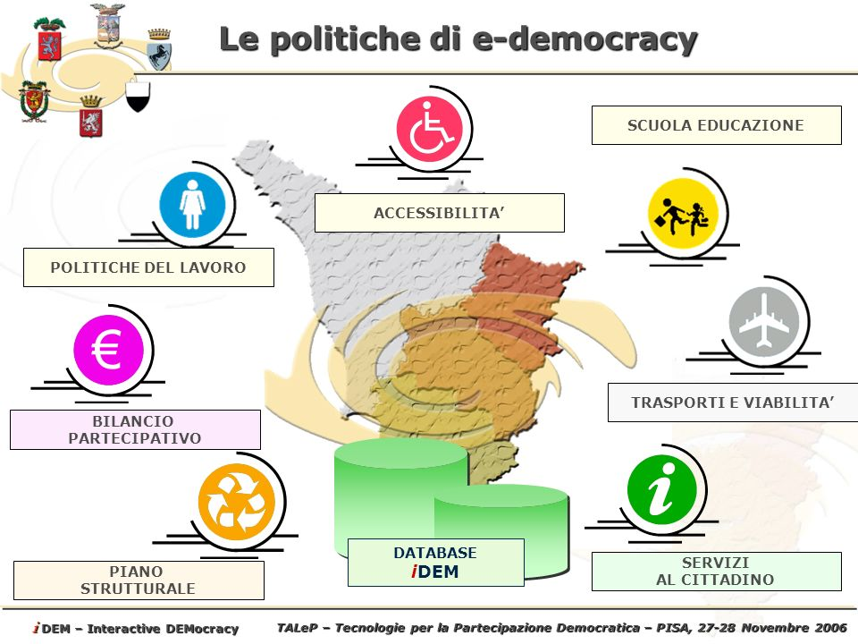TALeP – Tecnologie per la Partecipazione Democratica – PISA, 27-28 Novembre 2006 i DEM – Interactive DEMocracy Le politiche di e-democracy DATABASE iDEM BILANCIO PARTECIPATIVO PIANO STRUTTURALE SERVIZI AL CITTADINO TRASPORTI E VIABILITA POLITICHE DEL LAVORO ACCESSIBILITA SCUOLA EDUCAZIONE