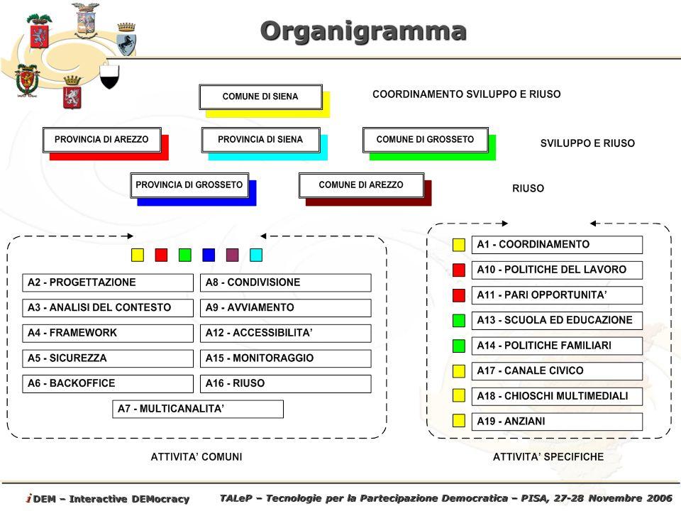 TALeP – Tecnologie per la Partecipazione Democratica – PISA, 27-28 Novembre 2006 i DEM – Interactive DEMocracy Organigramma