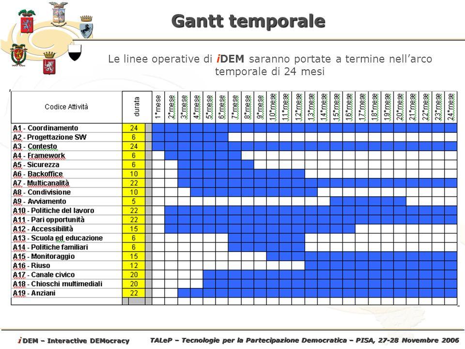 TALeP – Tecnologie per la Partecipazione Democratica – PISA, 27-28 Novembre 2006 i DEM – Interactive DEMocracy Gantt temporale Le linee operative di iDEM saranno portate a termine nellarco temporale di 24 mesi