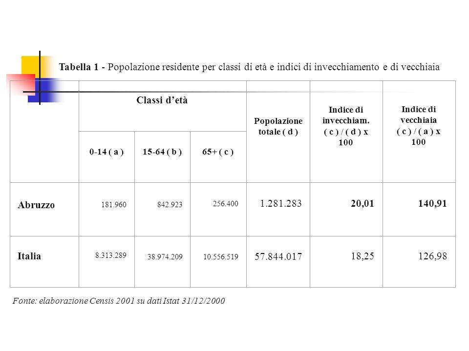 Classi detà Popolazione totale ( d ) Indice di invecchiam.