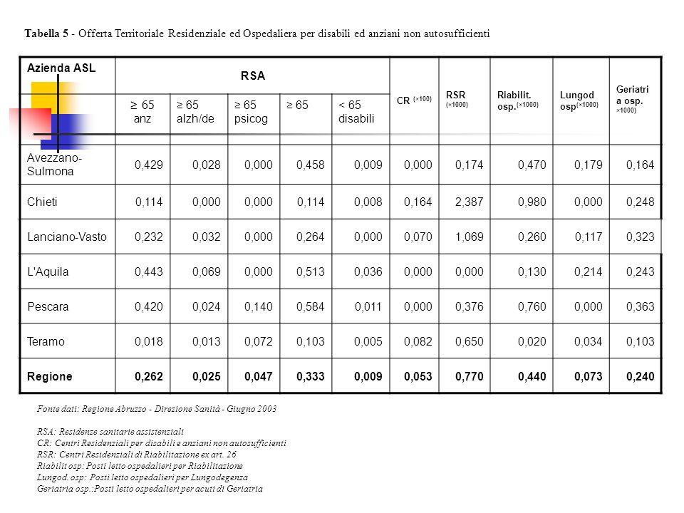 Tabella 5 - Offerta Territoriale Residenziale ed Ospedaliera per disabili ed anziani non autosufficienti Fonte dati: Regione Abruzzo - Direzione Sanità - Giugno 2003 RSA: Residenze sanitarie assistenziali CR: Centri Residenziali per disabili e anziani non autosufficienti RSR: Centri Residenziali di Riabilitazione ex art.