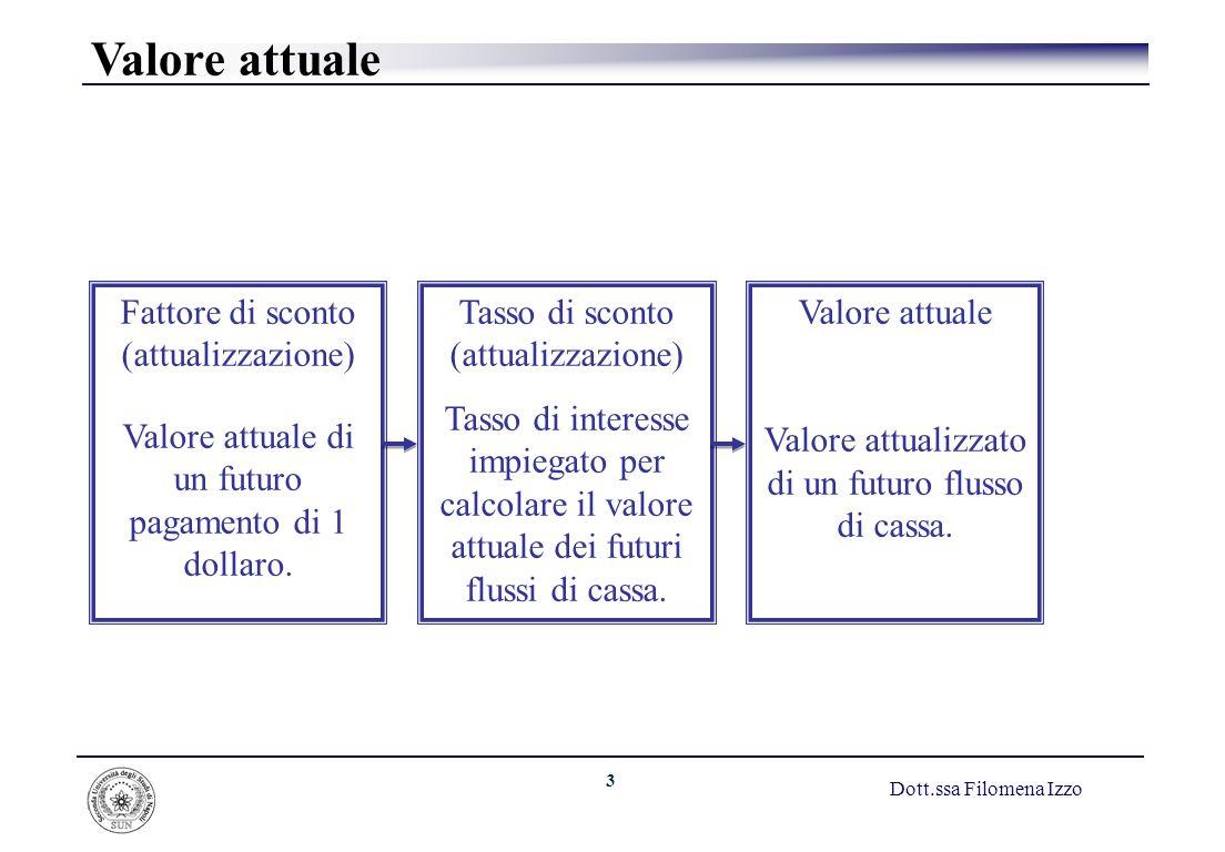 4 Dott.ssa Filomena Izzo Valore Attuale VA Fattore di attualizzazione VA di $1 VA fattore di attualizzazione C 1 Fattore di attualizzazione 1 (1 r) t in cui r è il tasso di attualizzazione e t il tempo futuro.