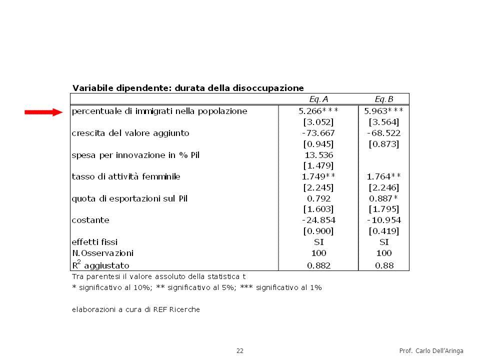 Prof. Carlo DellAringa23