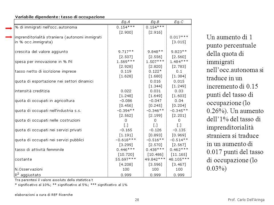 Prof. Carlo DellAringa29 OECD (2010) Open for business. Migrant entrepreneurship in OECD countries