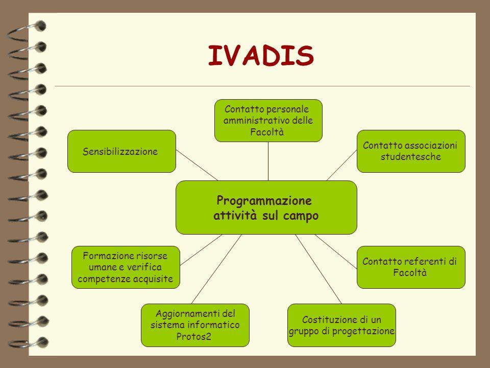 IVADIS Programmazione attività sul campo Sensibilizzazione Costituzione di un gruppo di progettazione Contatto associazioni studentesche Contatto refe