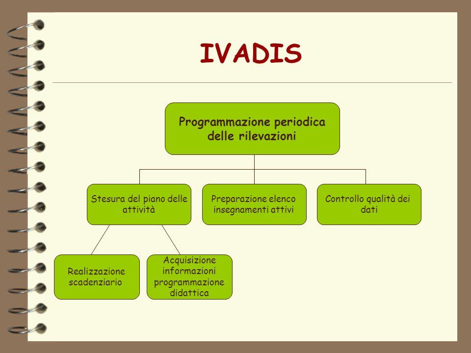IVADIS Programmazione periodica delle rilevazioni Stesura del piano delle attività Preparazione elenco insegnamenti attivi Controllo qualità dei dati