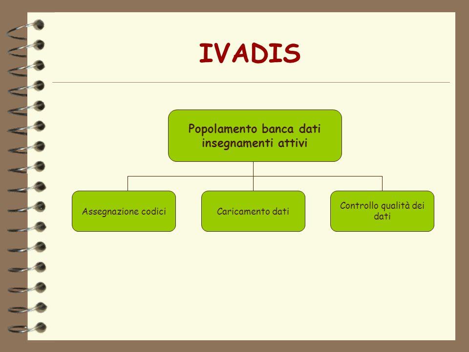 IVADIS Popolamento banca dati insegnamenti attivi Assegnazione codiciCaricamento dati Controllo qualità dei dati