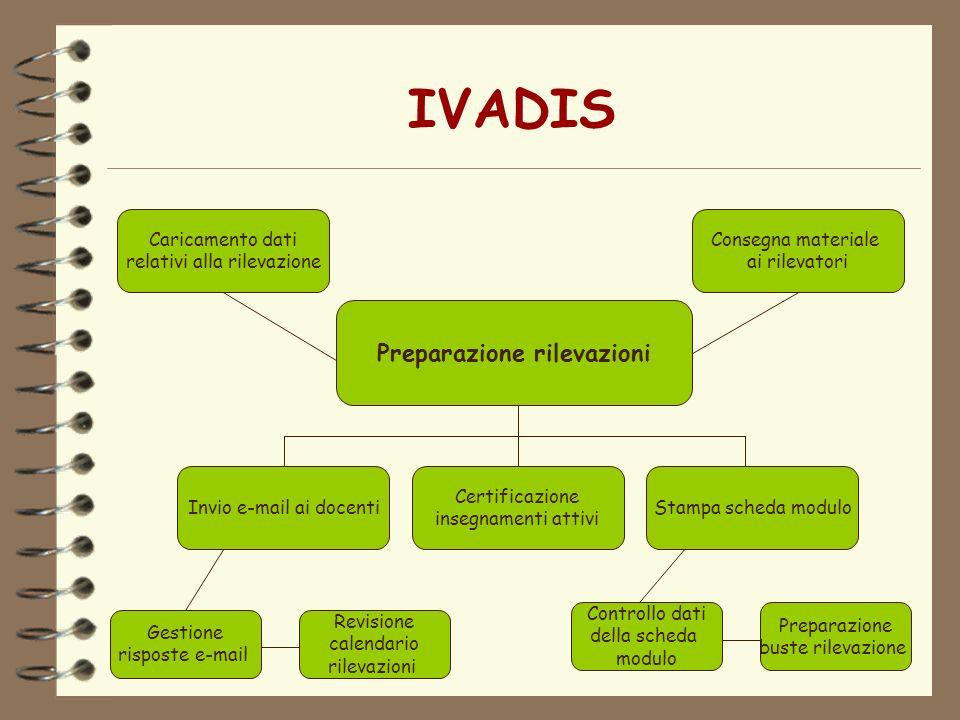 IVADIS Preparazione rilevazioni Invio e-mail ai docenti Certificazione insegnamenti attivi Stampa scheda modulo Gestione risposte e-mail Revisione cal