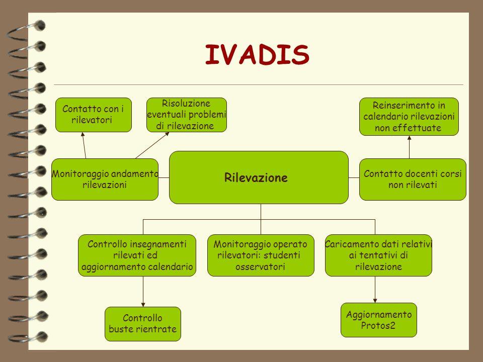 IVADIS Rilevazione Controllo insegnamenti rilevati ed aggiornamento calendario Monitoraggio operato rilevatori: studenti osservatori Caricamento dati