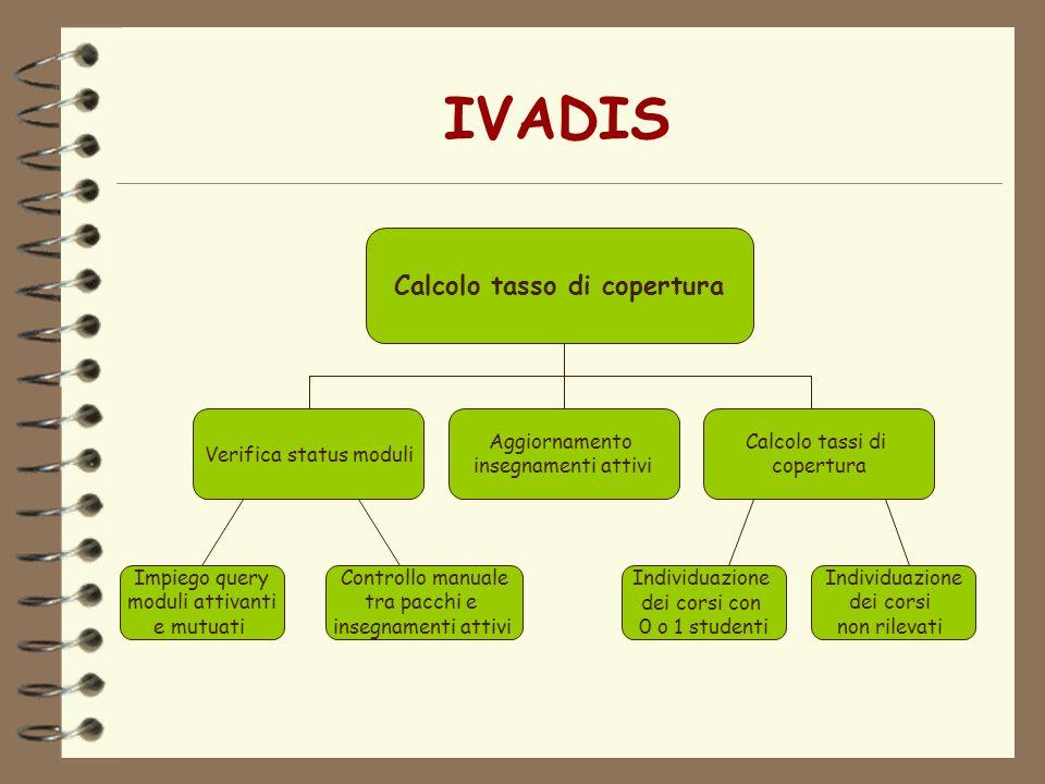IVADIS Calcolo tasso di copertura Verifica status moduli Aggiornamento insegnamenti attivi Calcolo tassi di copertura Impiego query moduli attivanti e