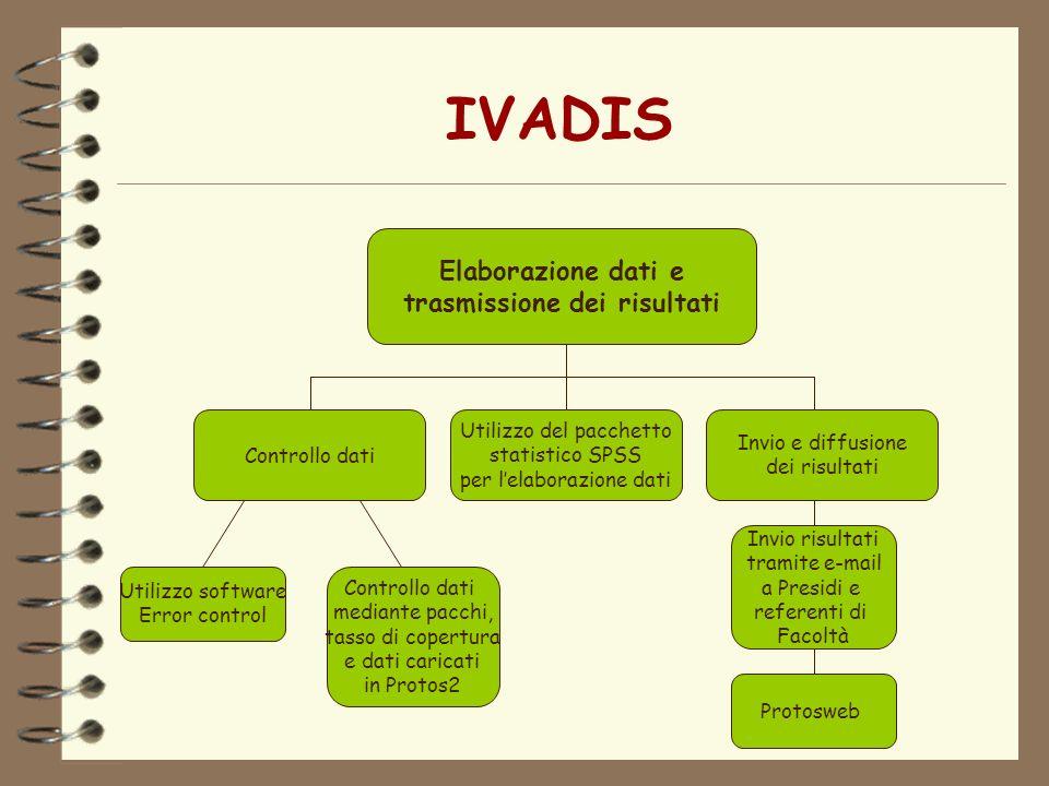 IVADIS Elaborazione dati e trasmissione dei risultati Controllo dati Utilizzo del pacchetto statistico SPSS per lelaborazione dati Invio e diffusione