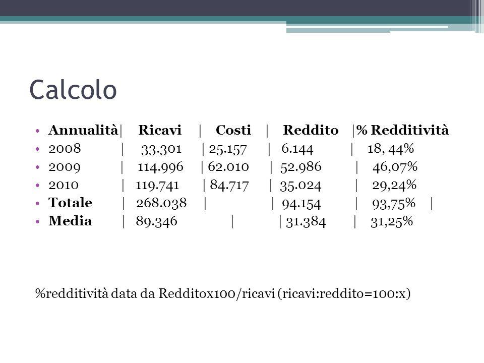 Calcolo Annualità| Ricavi | Costi | Reddito |% Redditività 2008 | 33.301 | 25.157 | 6.144 | 18, 44% 2009 | 114.996 | 62.010 | 52.986 | 46,07% 2010 | 1