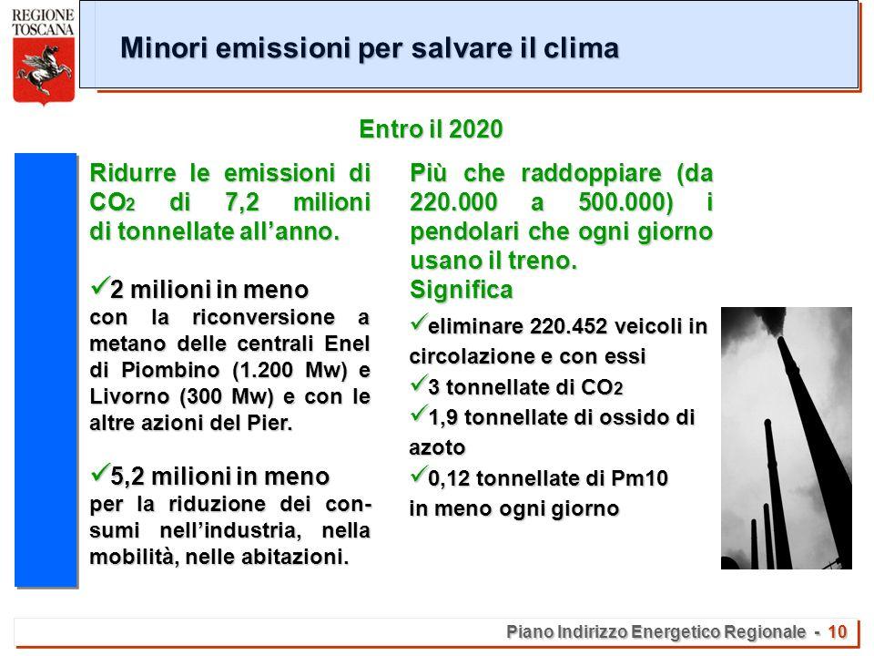 Piano Indirizzo Energetico Regionale - 10 Minori emissioni per salvare il clima Ridurre le emissioni di CO 2 di 7,2 milioni di tonnellate allanno.