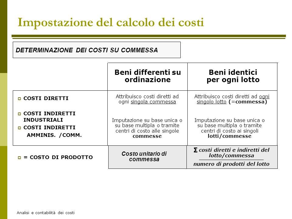 Analisi e contabilità dei costi Impostazione del calcolo dei costi COSTI DIRETTI COSTI INDIRETTI INDUSTRIALI COSTI INDIRETTI AMMINIS. /COMM. = COSTO D