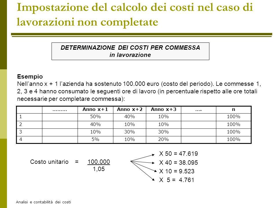 Analisi e contabilità dei costi Impostazione del calcolo dei costi nel caso di lavorazioni non completate Esempio Nellanno x + 1 lazienda ha sostenuto