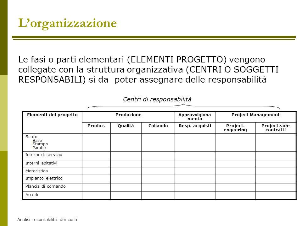 Analisi e contabilità dei costi Le fasi o parti elementari (ELEMENTI PROGETTO) vengono collegate con la struttura organizzativa (CENTRI O SOGGETTI RES
