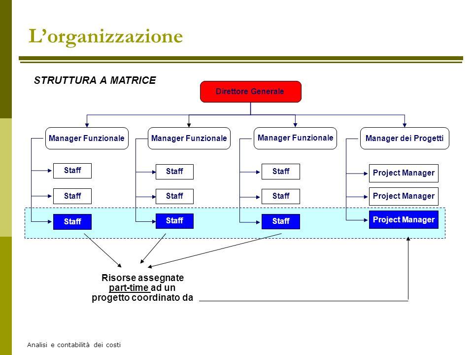 Analisi e contabilità dei costi Direttore Generale Manager Funzionale Manager dei Progetti Staff Project Manager Manager Funzionale Staff Project Mana