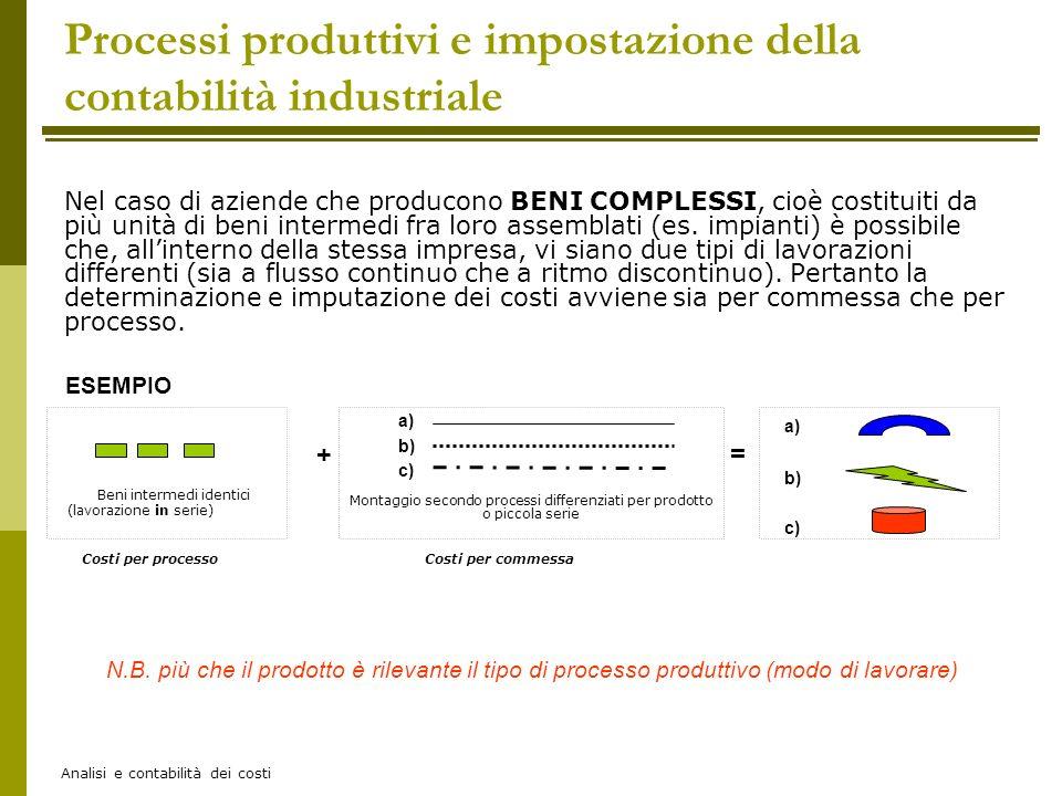 Analisi e contabilità dei costi Nel caso di aziende che producono BENI COMPLESSI, cioè costituiti da più unità di beni intermedi fra loro assemblati (