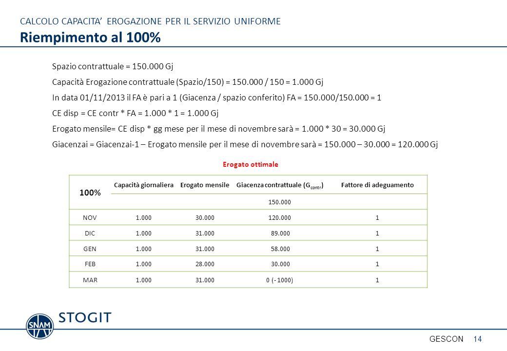 CALCOLO CAPACITA EROGAZIONE PER IL SERVIZIO UNIFORME Riempimento al 100% Spazio contrattuale = 150.000 Gj Capacità Erogazione contrattuale (Spazio/150) = 150.000 / 150 = 1.000 Gj In data 01/11/2013 il FA è pari a 1 (Giacenza / spazio conferito) FA = 150.000/150.000 = 1 CE disp = CE contr * FA = 1.000 * 1 = 1.000 Gj Erogato mensile= CE disp * gg mese per il mese di novembre sarà = 1.000 * 30 = 30.000 Gj Giacenzai = Giacenzai-1 – Erogato mensile per il mese di novembre sarà = 150.000 – 30.000 = 120.000 Gj 100% Capacità giornalieraErogato mensileGiacenza contrattuale (G contr )Fattore di adeguamento 150.000 NOV1.00030.000120.0001 DIC1.00031.00089.0001 GEN1.00031.00058.0001 FEB1.00028.00030.0001 MAR1.00031.0000 (- 1000)1 Erogato ottimale 14GESCON