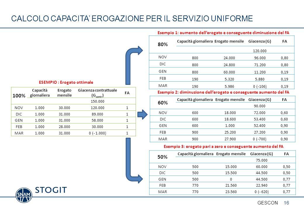 80% Capacità giornalieraErogato mensileGiacenza (G)FA 120.000 NOV 80024.00096.0000,80 DIC 80024.80071.2000,80 GEN 80060.00011.2000,19 FEB 1905.3205.88