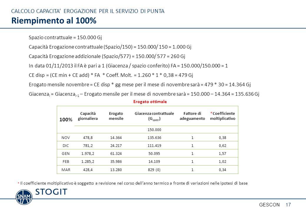 CALCOLO CAPACITA EROGAZIONE PER IL SERVIZIO DI PUNTA Riempimento al 100% Spazio contrattuale = 150.000 Gj Capacità Erogazione contrattuale (Spazio/150) = 150.000/ 150 = 1.000 Gj Capacità Erogazione addizionale (Spazio/577) = 150.000/ 577 = 260 Gj In data 01/11/2013 il FA è pari a 1 (Giacenza / spazio conferito) FA = 150.000/150.000 = 1 CE disp = (CE min + CE add) * FA * Coeff.