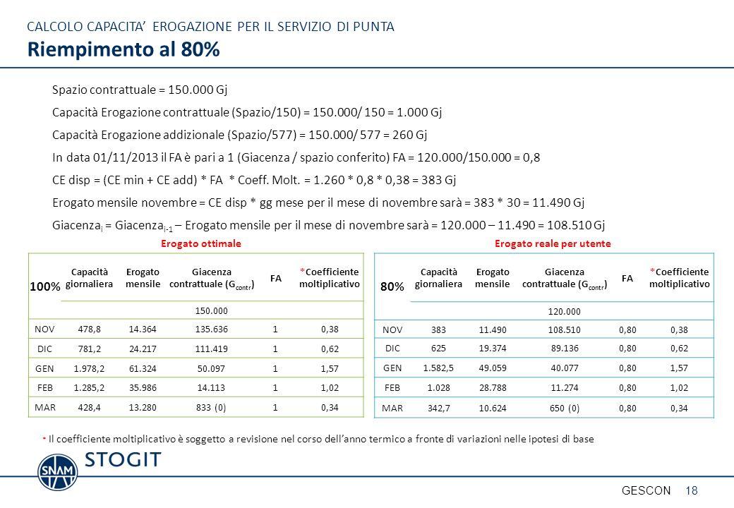 CALCOLO CAPACITA EROGAZIONE PER IL SERVIZIO DI PUNTA Riempimento al 80% Spazio contrattuale = 150.000 Gj Capacità Erogazione contrattuale (Spazio/150) = 150.000/ 150 = 1.000 Gj Capacità Erogazione addizionale (Spazio/577) = 150.000/ 577 = 260 Gj In data 01/11/2013 il FA è pari a 1 (Giacenza / spazio conferito) FA = 120.000/150.000 = 0,8 CE disp = (CE min + CE add) * FA * Coeff.