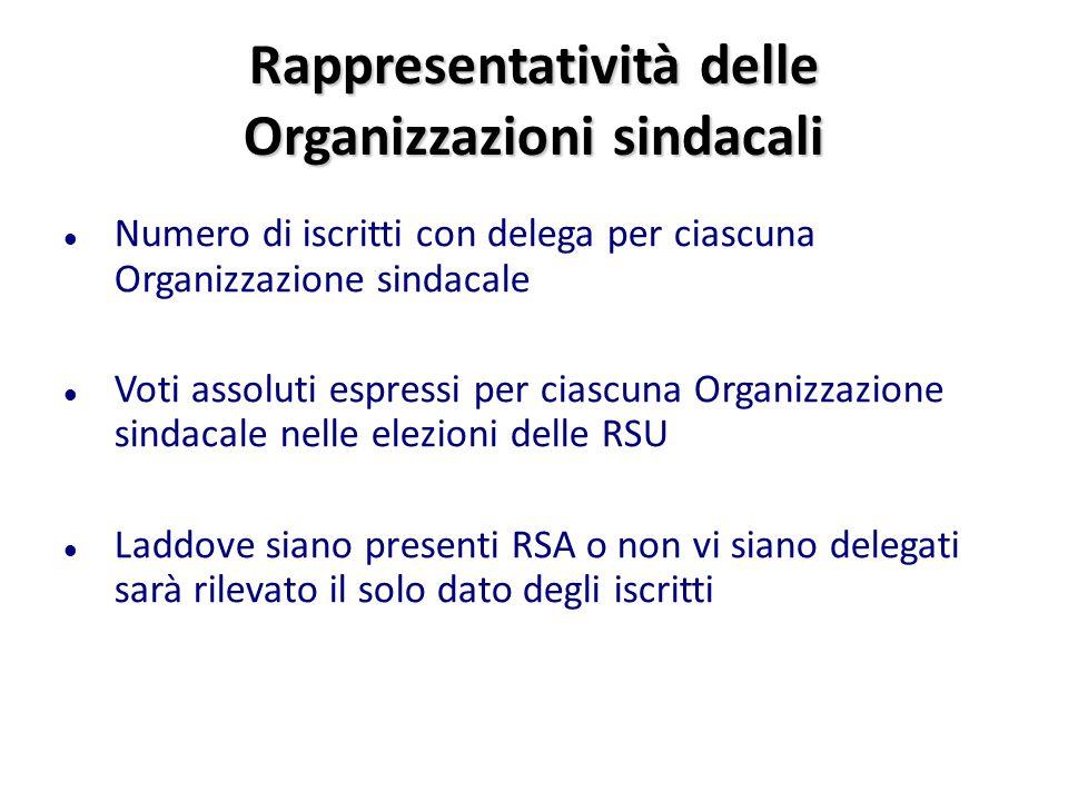 Rappresentatività delle Organizzazioni sindacali Numero di iscritti con delega per ciascuna Organizzazione sindacale Voti assoluti espressi per ciascu