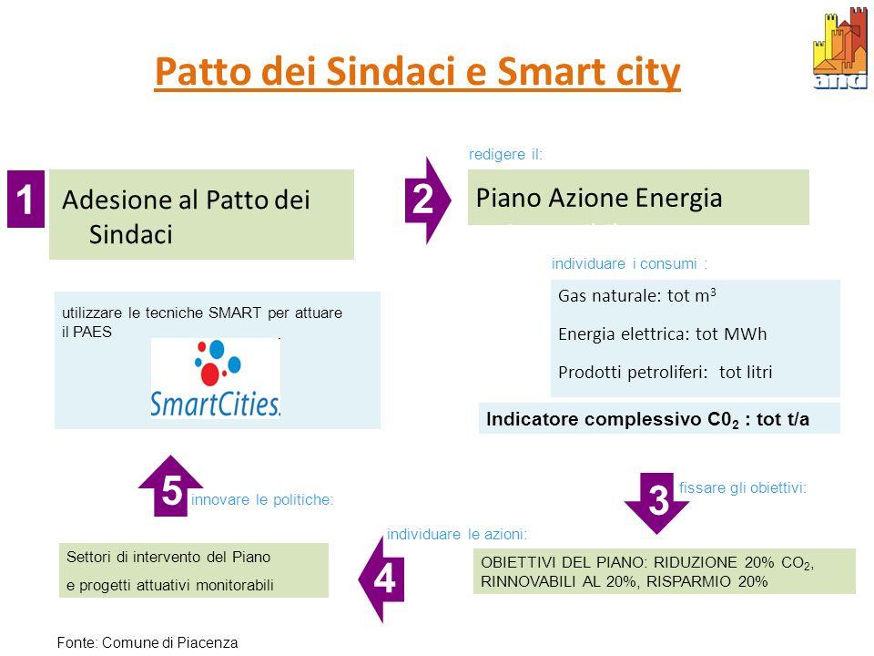 Adesione al Patto dei Sindaci Patto dei Sindaci e Smart city Gas naturale: tot m 3 Energia elettrica: tot MWh Prodotti petroliferi: tot litri Indicato