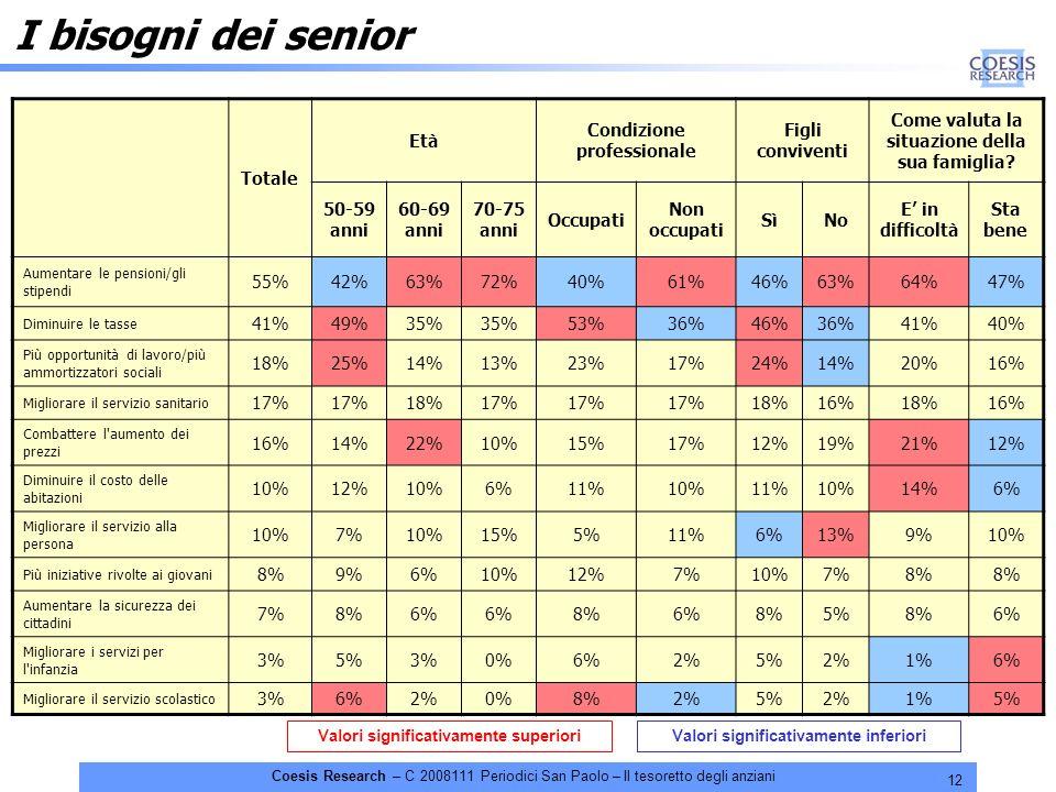 12 Coesis Research – C 2008111 Periodici San Paolo – Il tesoretto degli anziani Totale Età Condizione professionale Figli conviventi Come valuta la situazione della sua famiglia.