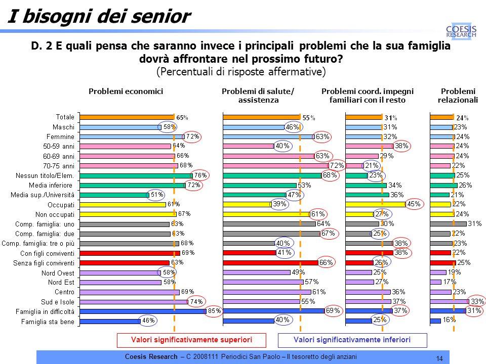 14 Coesis Research – C 2008111 Periodici San Paolo – Il tesoretto degli anziani Valori significativamente superioriValori significativamente inferiori I bisogni dei senior D.