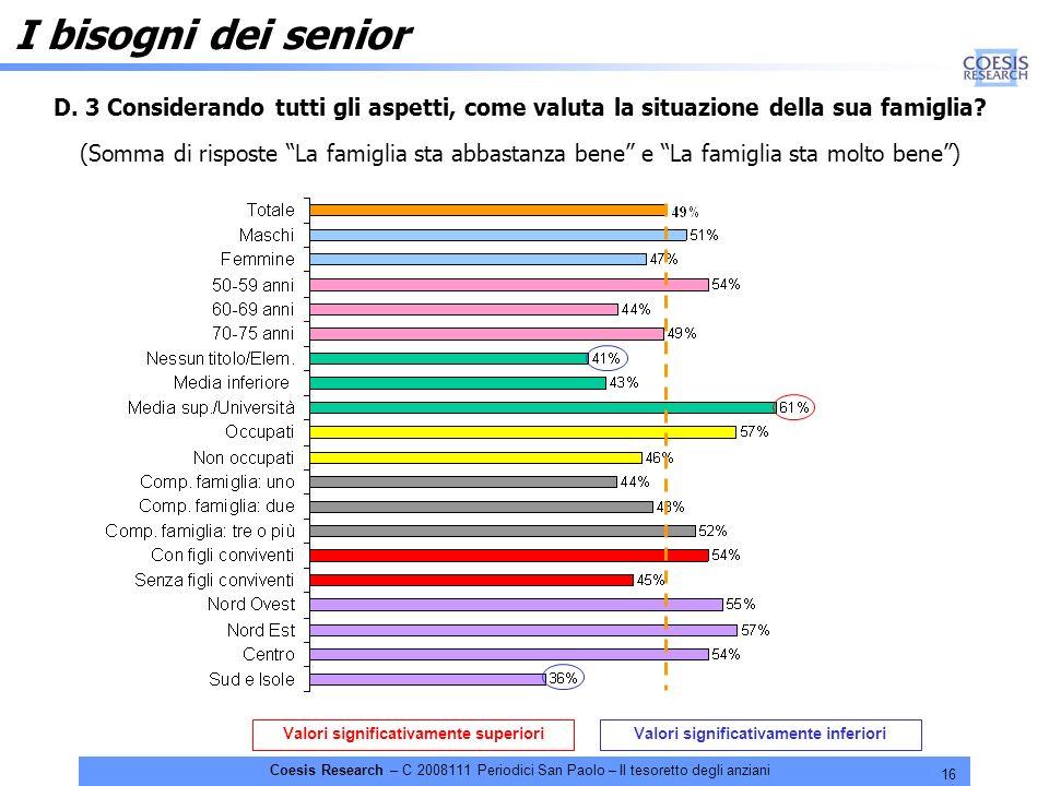 16 Coesis Research – C 2008111 Periodici San Paolo – Il tesoretto degli anziani Valori significativamente superioriValori significativamente inferiori I bisogni dei senior D.