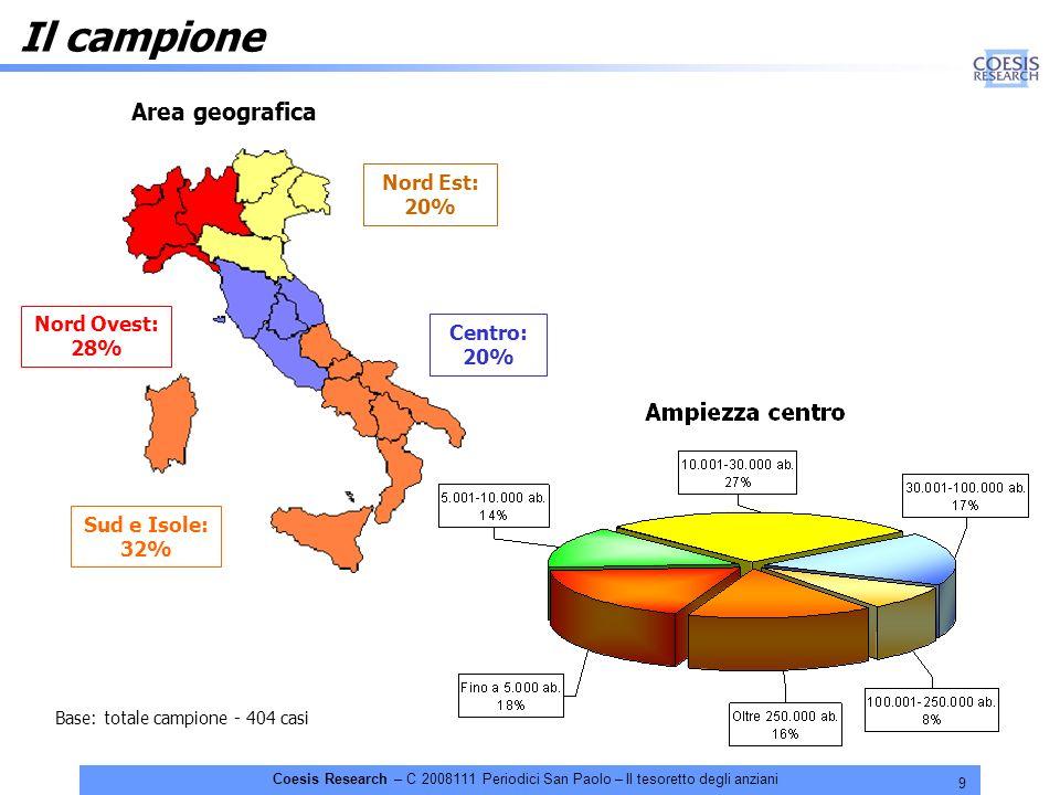 9 Coesis Research – C 2008111 Periodici San Paolo – Il tesoretto degli anziani Il campione Area geografica Nord Ovest: 28% Nord Est: 20% Sud e Isole: 32% Centro: 20% Base: totale campione - 404 casi