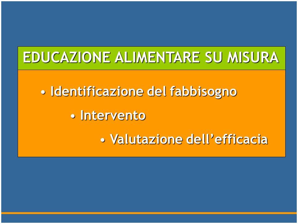 EDUCAZIONE ALIMENTARE SU MISURA Identificazione del fabbisogno Identificazione del fabbisogno Intervento Intervento Valutazione dellefficacia Valutazi